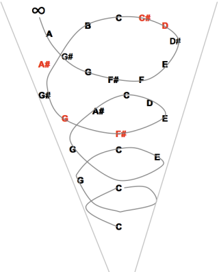 Harmonic Root (C) for the set: [F#, G, A#, C#, D]