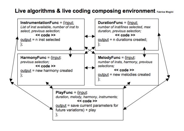 Live coding Environment F.Mogini