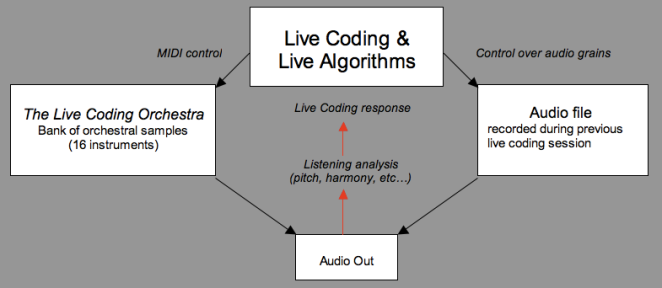 LiveCodingOrchestra