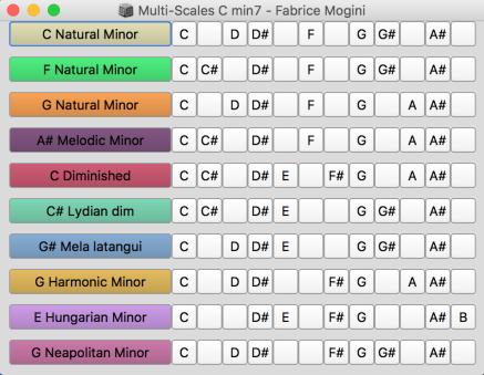 C Minor7